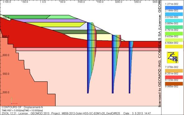 Décharge de matériaux: déplacements horizontaux
