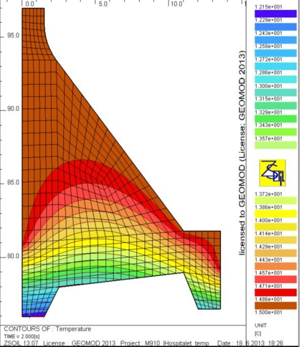 Barrage poids: champ de température en été